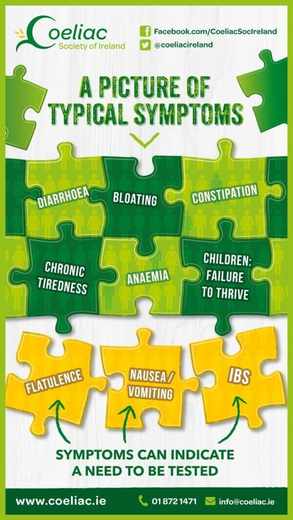 Coeliac Awareness Week - Signs & Symptoms